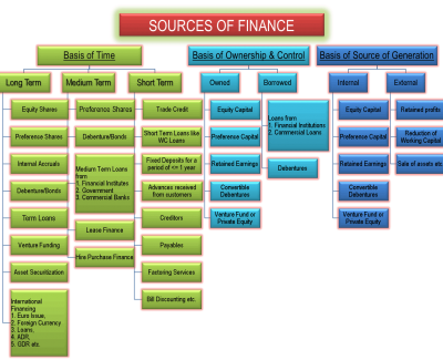 Choose Your Sources of Working Capital Finance for Business Credit