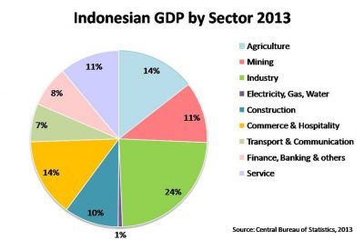 Employment in Indonesia